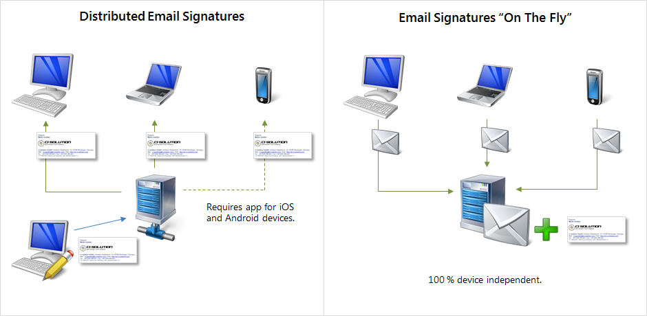 Email signature software comparison